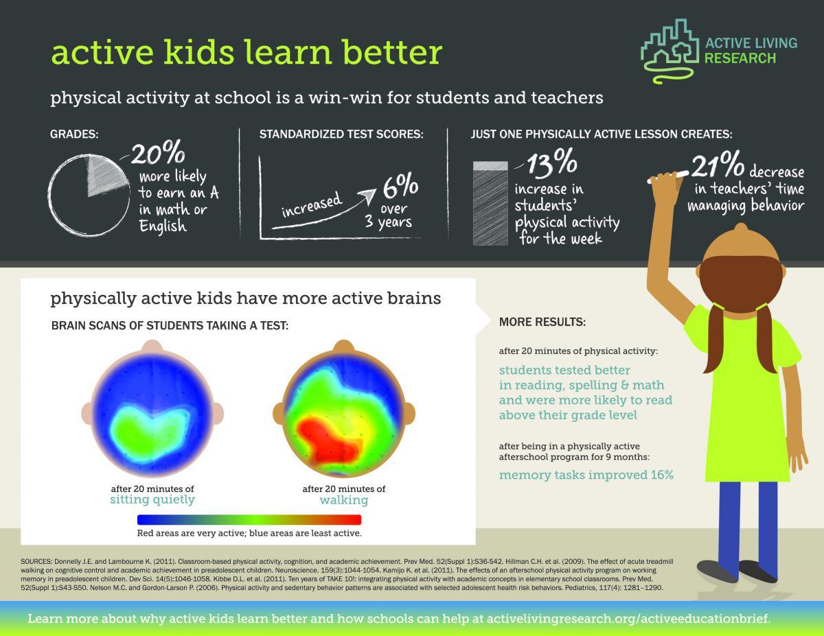alr_infographic_activekidslearnbetter_jan2015